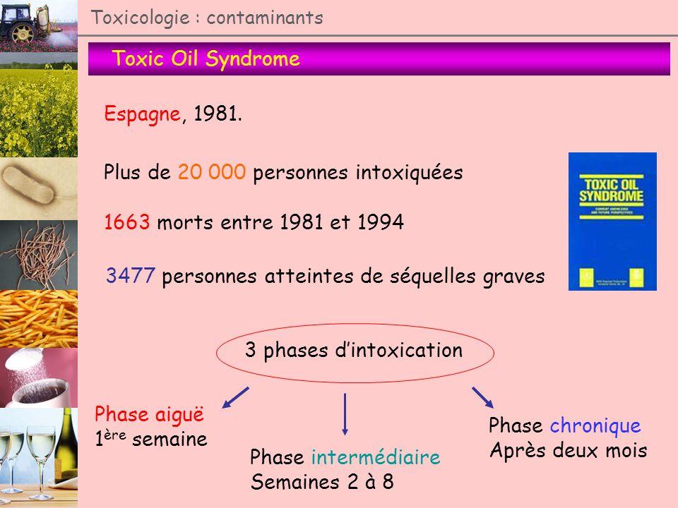 Toxic Oil Syndrome Toxicologie : contaminants Espagne, 1981. Plus de 20 000 personnes intoxiquées 1663 morts entre 1981 et 1994 3477 personnes atteint
