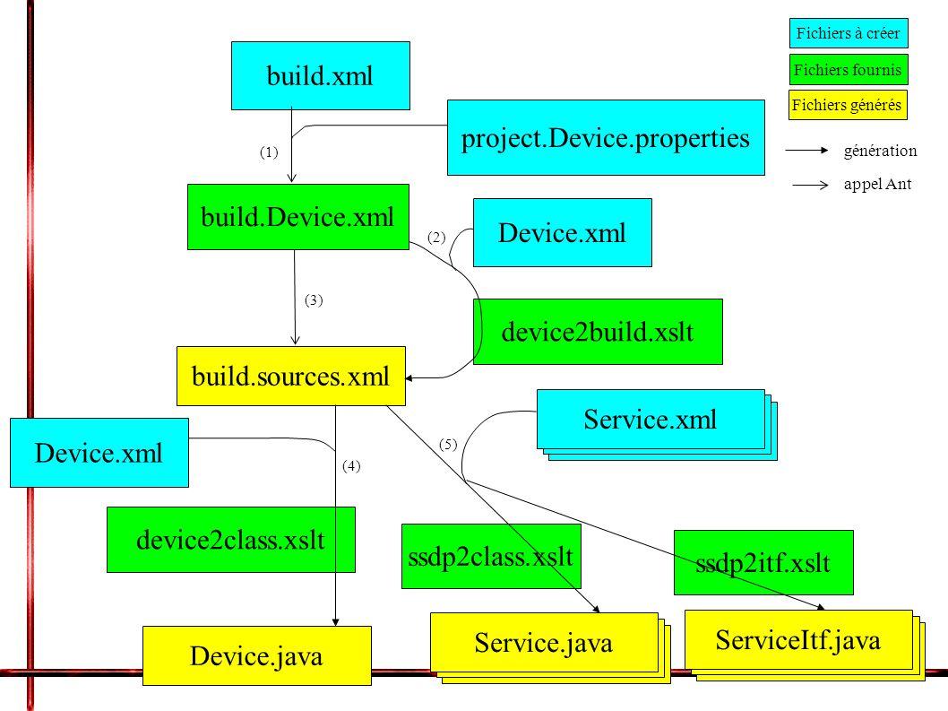 build.xml project.Device.properties build.Device.xml device2build.xslt build.sources.xml ssdp2class.xslt device2class.xslt Service.java Device.java Device.xml Service.java Service.xml Device.xml Fichiers à créer Fichiers fournis Fichiers générés génération appel Ant (1) (2) (3) (4) (5) ssdp2itf.xslt Service.java ServiceItf.java