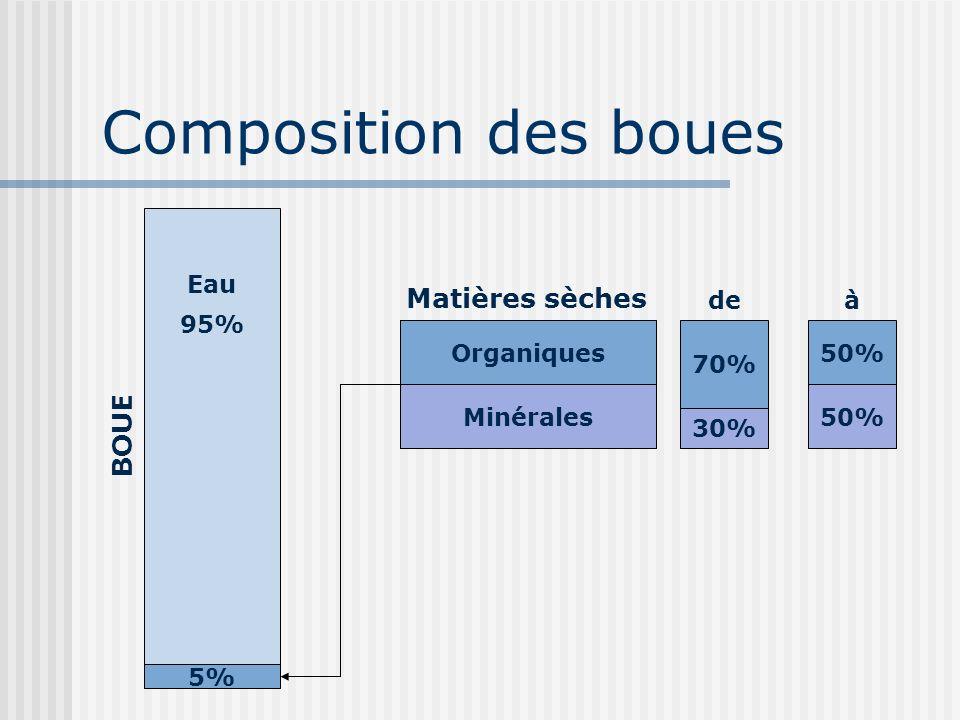 Composition des boues BOUE Eau 95% Organiques Minérales Matières sèches 70% 30% 50% de 5% à