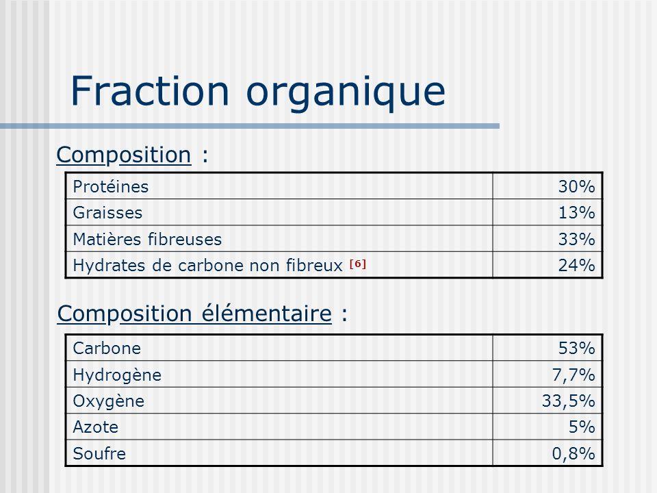 Fraction organique Protéines30% Graisses13% Matières fibreuses33% Hydrates de carbone non fibreux [6] 24% Composition : Composition élémentaire : Carb