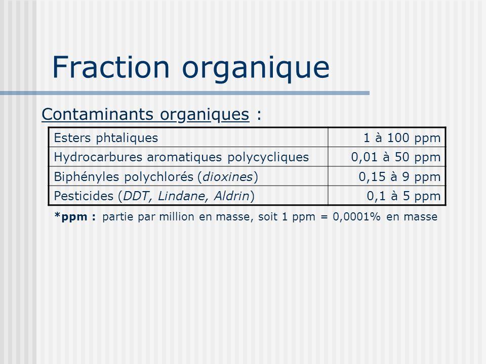 Fraction organique Esters phtaliques1 à 100 ppm Hydrocarbures aromatiques polycycliques0,01 à 50 ppm Biphényles polychlorés (dioxines)0,15 à 9 ppm Pes