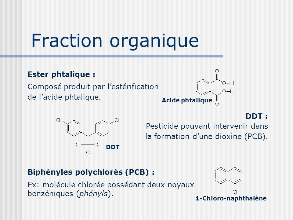 Fraction organique Ester phtalique : Composé produit par lestérification de lacide phtalique. Acide phtalique DDT : Pesticide pouvant intervenir dans
