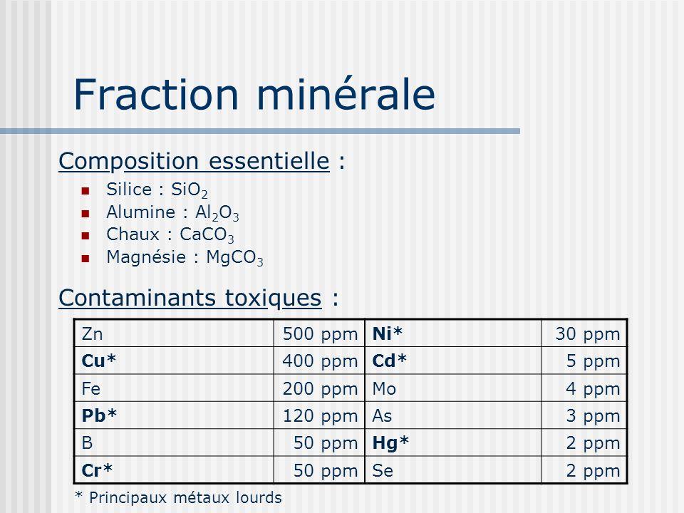 Fraction minérale Silice : SiO 2 Alumine : Al 2 O 3 Chaux : CaCO 3 Magnésie : MgCO 3 Composition essentielle : Contaminants toxiques : Zn500 ppmNi*30