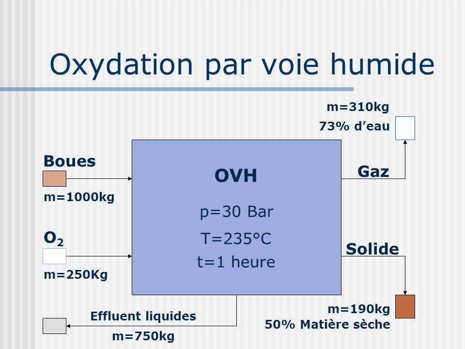 Oxydation par voie humide OVH T=235°C p=30 Bar t=1 heure Boues O2O2 m=1000kg m=250Kg Gaz m=310kg 73% deau Solide m=190kg 50% Matière sèche Effluent li