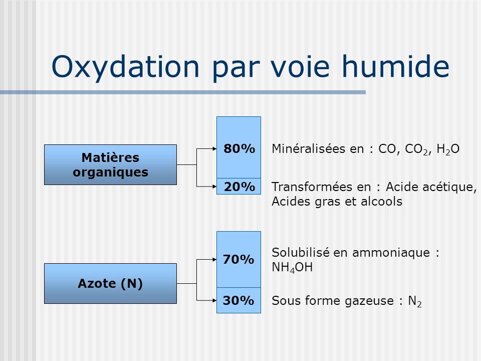 Oxydation par voie humide Matières organiques Minéralisées en : CO, CO 2, H 2 O Transformées en : Acide acétique, Acides gras et alcools 80% 20% Azote