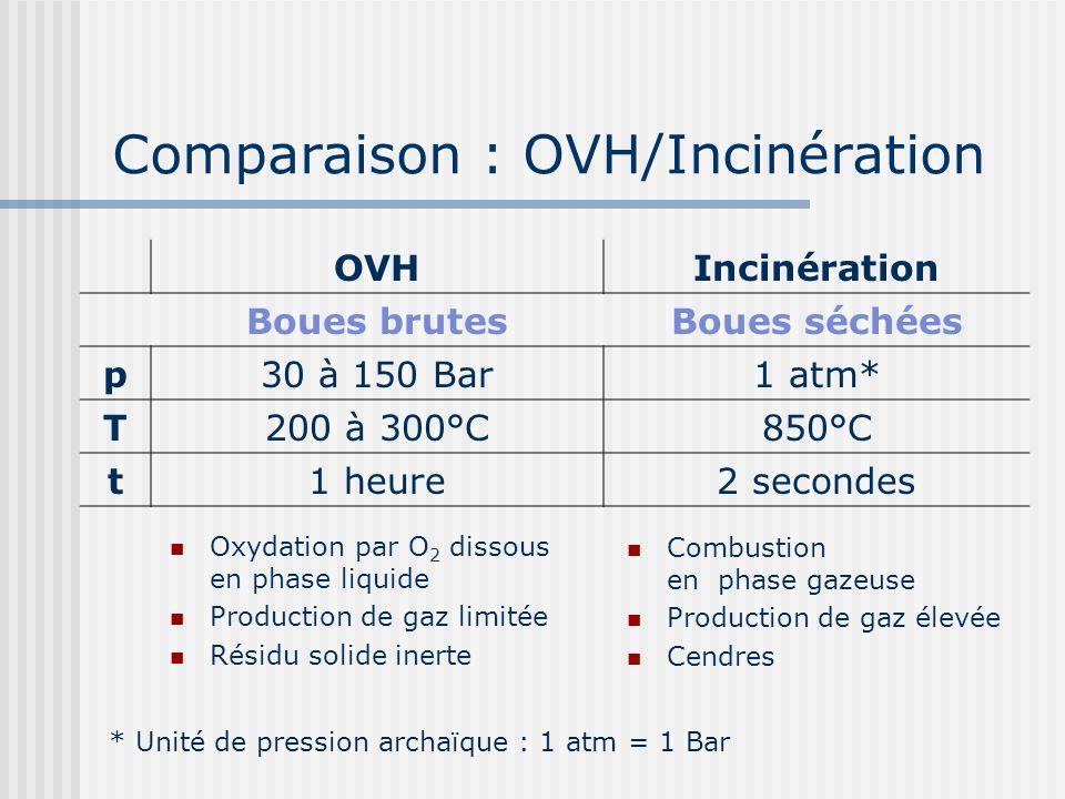 Comparaison : OVH/Incinération OVHIncinération Boues brutesBoues séchées p30 à 150 Bar1 atm* T200 à 300°C850°C t1 heure2 secondes Oxydation par O 2 di