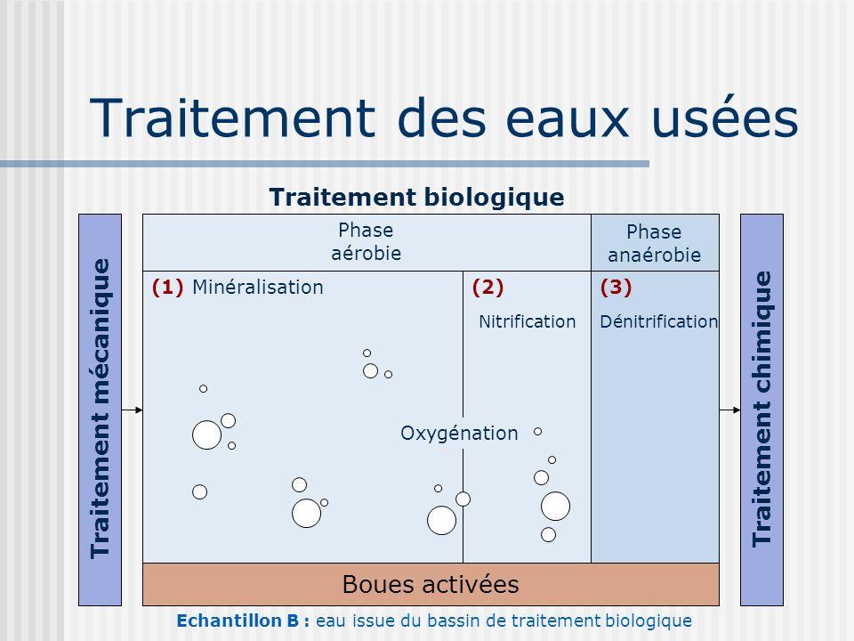 Traitement des eaux usées Traitement biologique Traitement chimique Traitement mécanique Boues activées Phase aérobie Phase anaérobie (1) Minéralisati