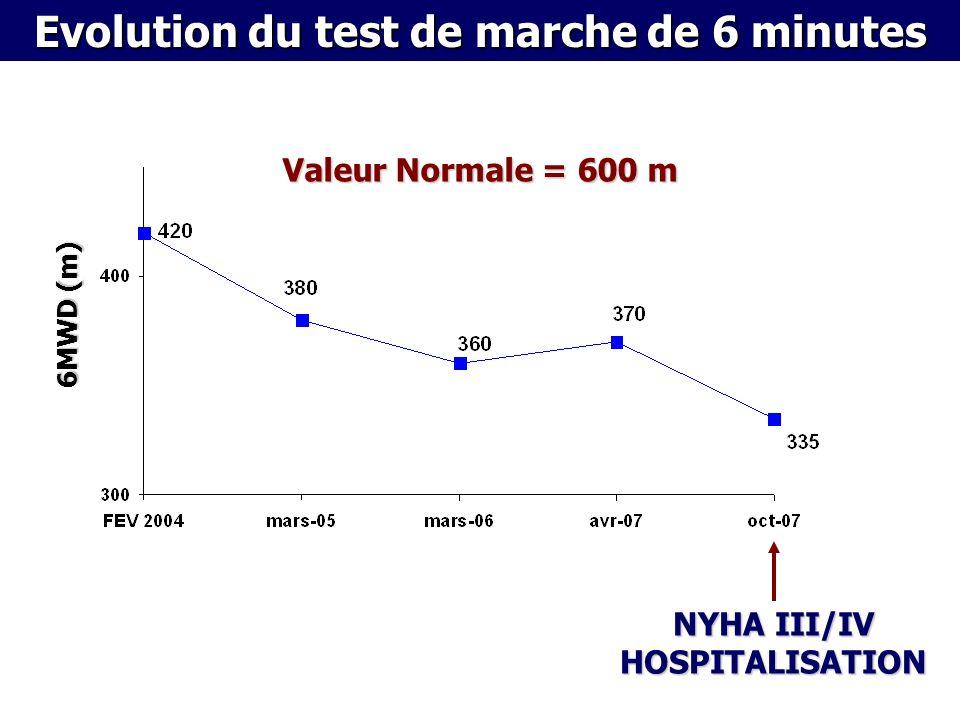 NYHA III/IV HOSPITALISATION 6MWD (m) Evolution du test de marche de 6 minutes Valeur Normale = 600 m