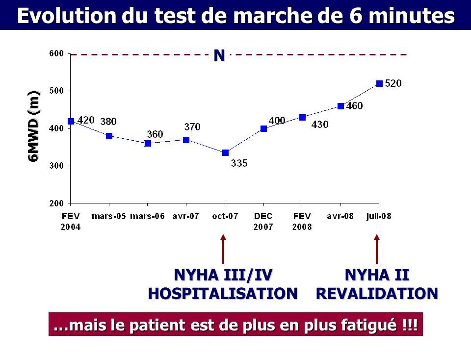 NYHA III/IV HOSPITALISATION 6MWD (m) Evolution du test de marche de 6 minutes N NYHA II REVALIDATION …mais le patient est de plus en plus fatigué !!!