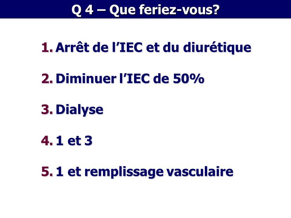 1.Arrêt de lIEC et du diurétique 2.Diminuer lIEC de 50% 3.Dialyse 4.1 et 3 5.1 et remplissage vasculaire Q 4 – Que feriez-vous?