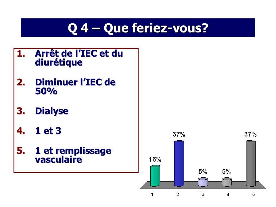 1.Arrêt de lIEC et du diurétique 2.Diminuer lIEC de 50% 3.Dialyse 4.1 et 3 5.1 et remplissage vasculaire