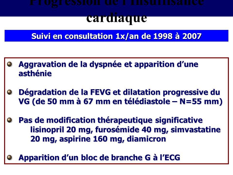 Suivi en consultation 1x/an de 1998 à 2007 Aggravation de la dyspnée et apparition dune asthénie Dégradation de la FEVG et dilatation progressive du V