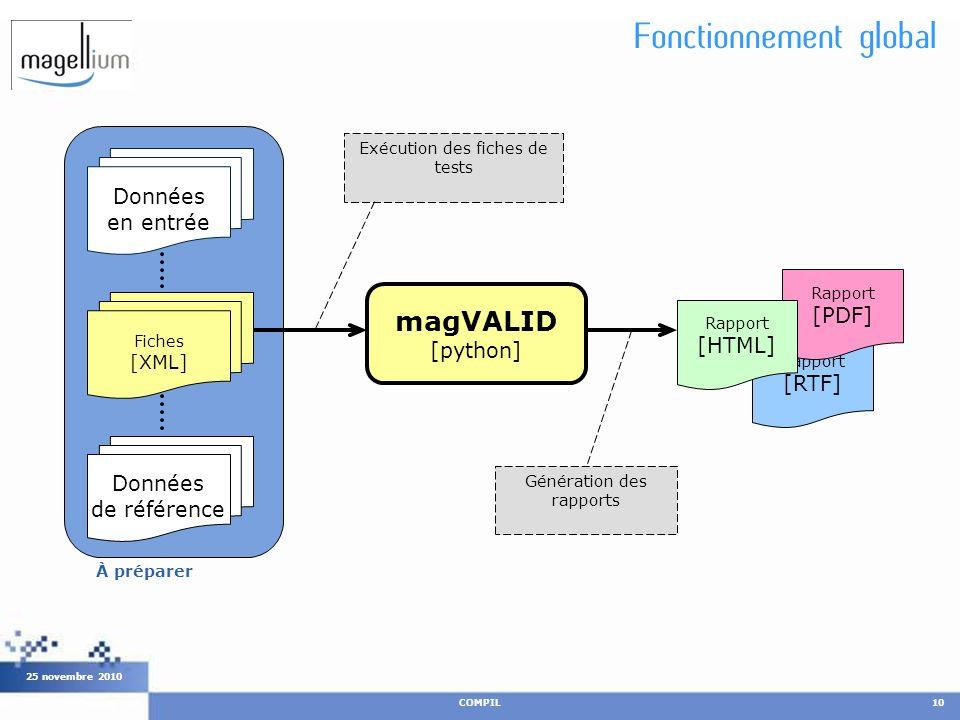 Fonctionnement global COMPIL10 25 novembre 2010 Données en entrée Données de référence magVALID [python] Rapport [RTF] Rapport [PDF] Rapport [HTML] Fi