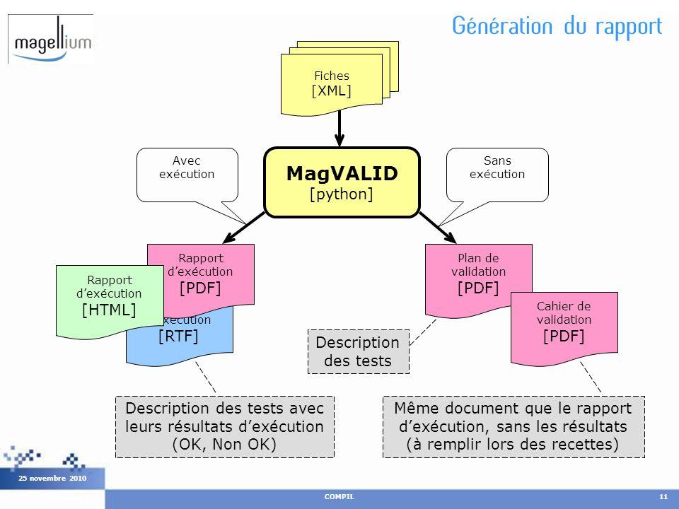 Génération du rapport COMPIL11 25 novembre 2010 MagVALID [python] Plan de validation [PDF] Cahier de validation [PDF] Rapport dexécution [RTF] Rapport