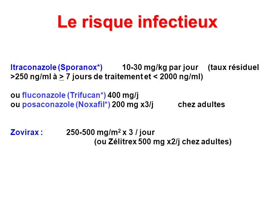 Le risque infectieux Itraconazole (Sporanox*)10-30 mg/kg par jour (taux résiduel >250 ng/ml à > 7 jours de traitement et < 2000 ng/ml) ou fluconazole