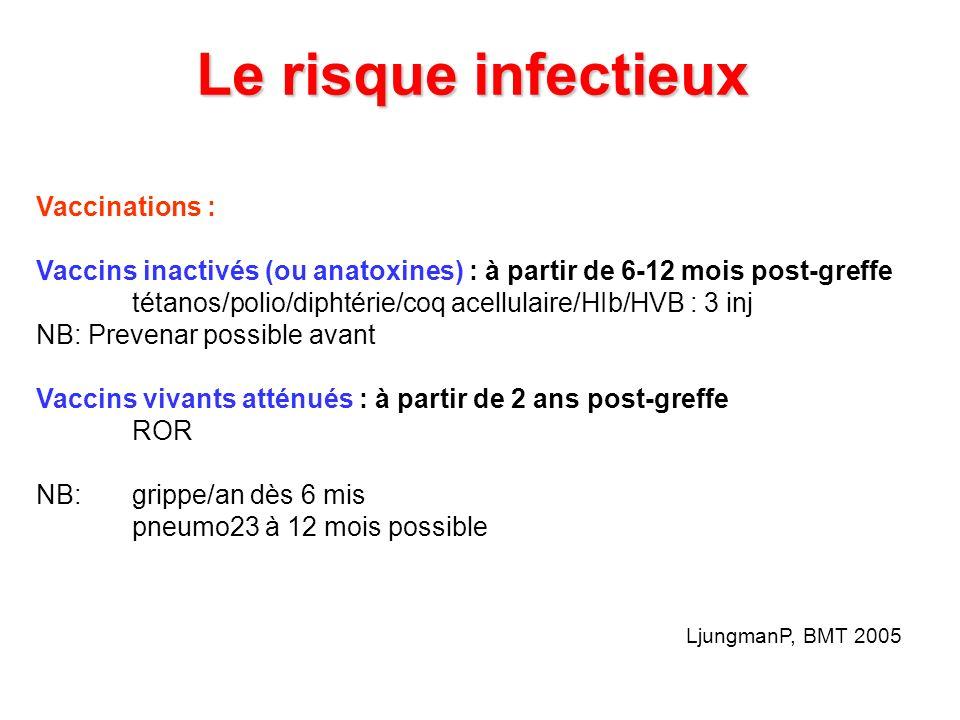 Le risque infectieux Vaccinations : Vaccins inactivés (ou anatoxines) : à partir de 6-12 mois post-greffe tétanos/polio/diphtérie/coq acellulaire/HIb/