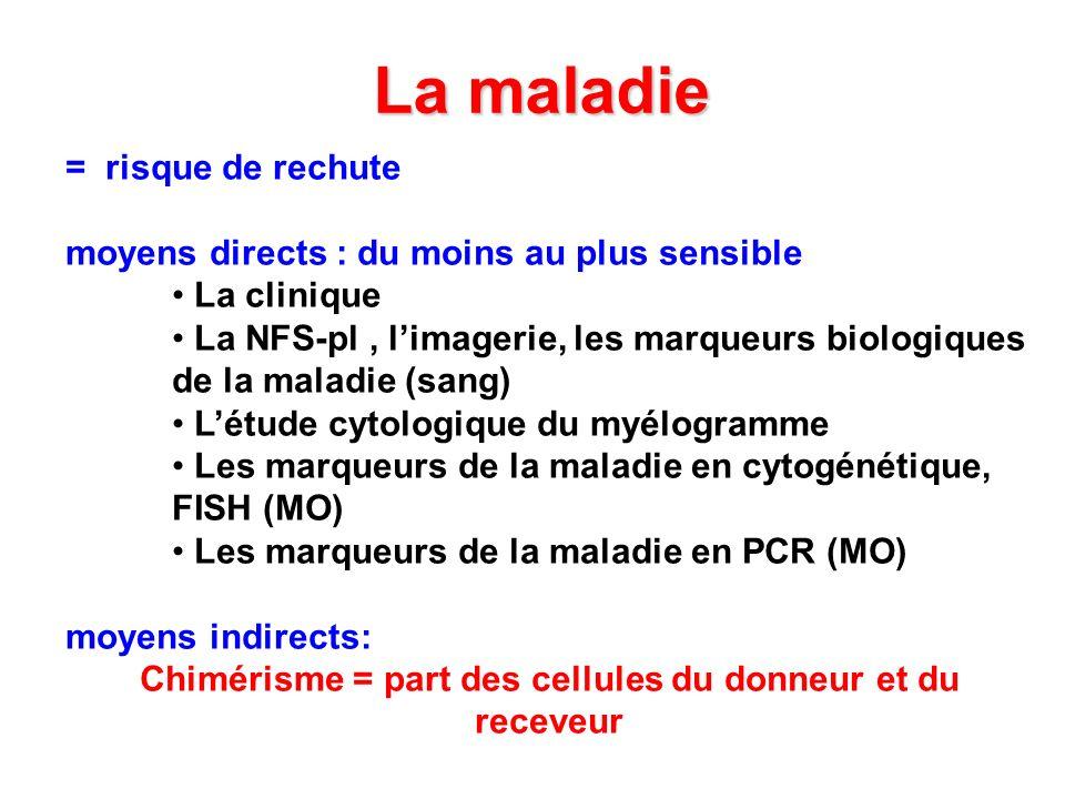 La maladie = risque de rechute moyens directs : du moins au plus sensible La clinique La NFS-pl, limagerie, les marqueurs biologiques de la maladie (s