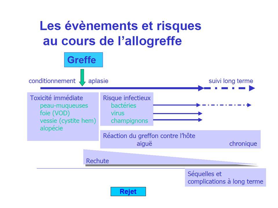 Plan 1.Lorganisation générale 2. Le risque infectieux 3.