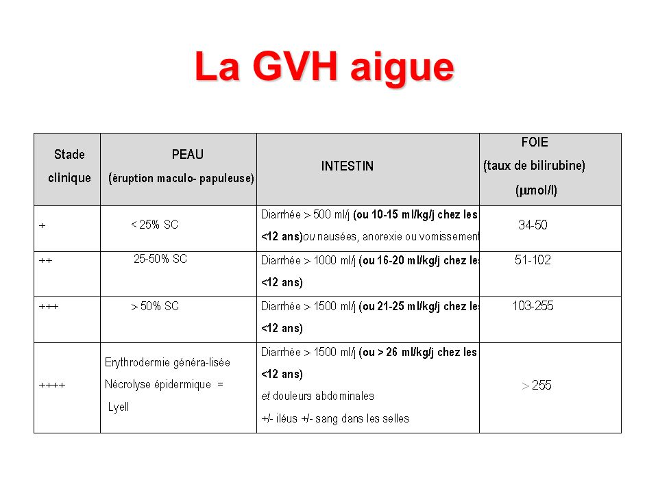 La GVH aigue