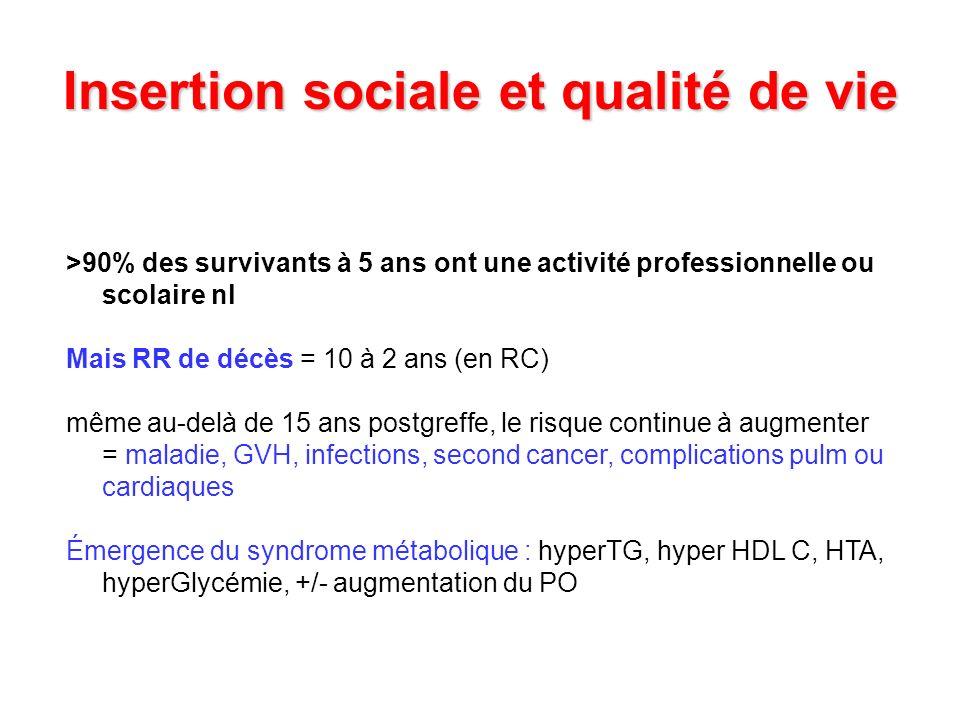Insertion sociale et qualité de vie >90% des survivants à 5 ans ont une activité professionnelle ou scolaire nl Mais RR de décès = 10 à 2 ans (en RC)