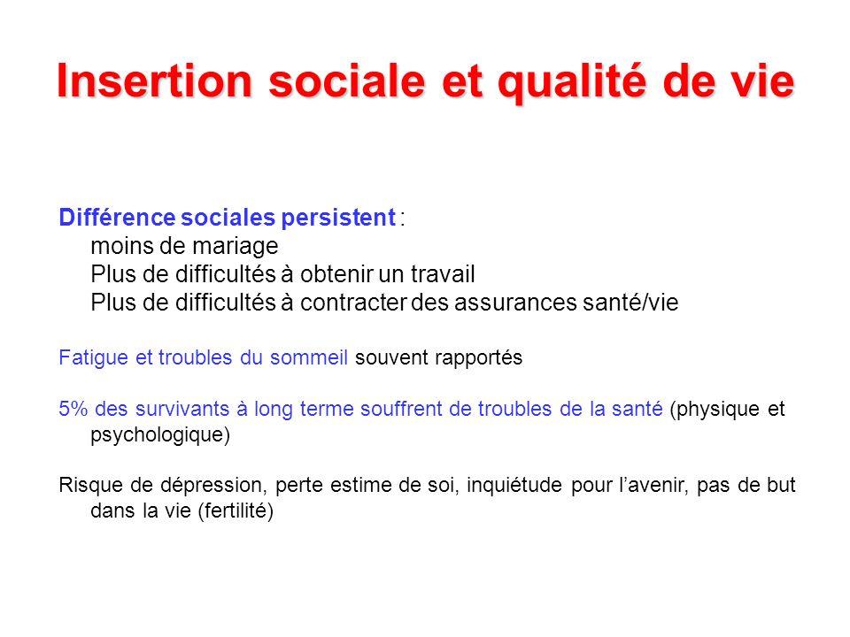 Insertion sociale et qualité de vie Différence sociales persistent : moins de mariage Plus de difficultés à obtenir un travail Plus de difficultés à c