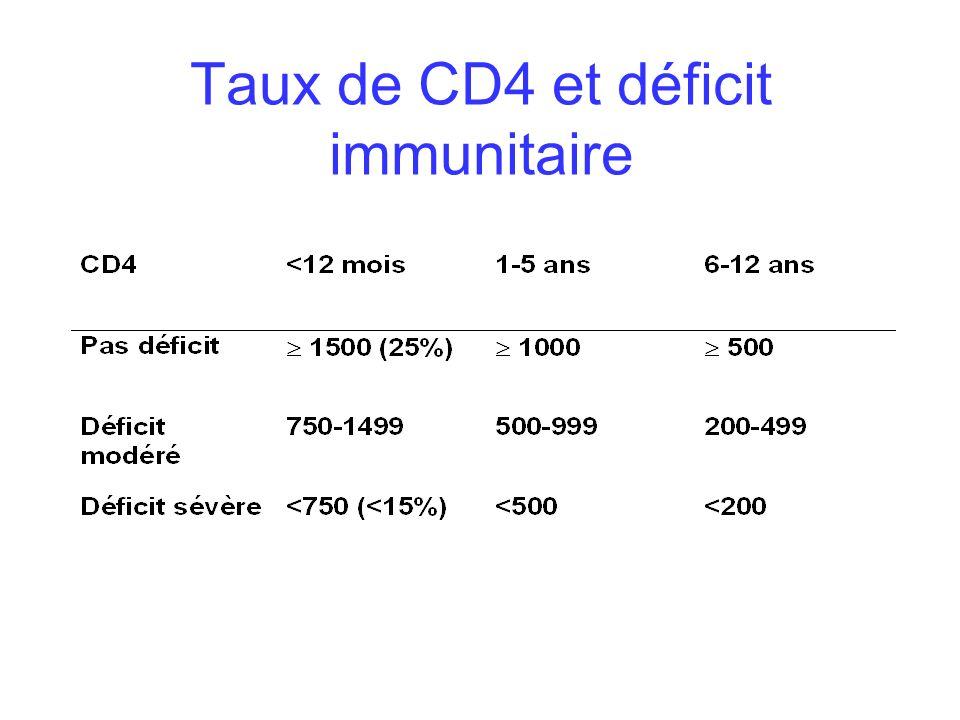 Le risque infectieux Prise en charge à adapter en fonction de la reconstitution immunitaire et de lhistoire de chaque patient (conditionnement, les complications infectieuses précoces, une GVH…): - Fonction Anticorps : - IgG, IgA, IgM - Sérologies vaccinales Tétanos, Polio, Coqueluche - Fonction cellulaire S/populations Lymphocytaires (CD4+, CD8+, NK) TTL------->J90, J180, J360