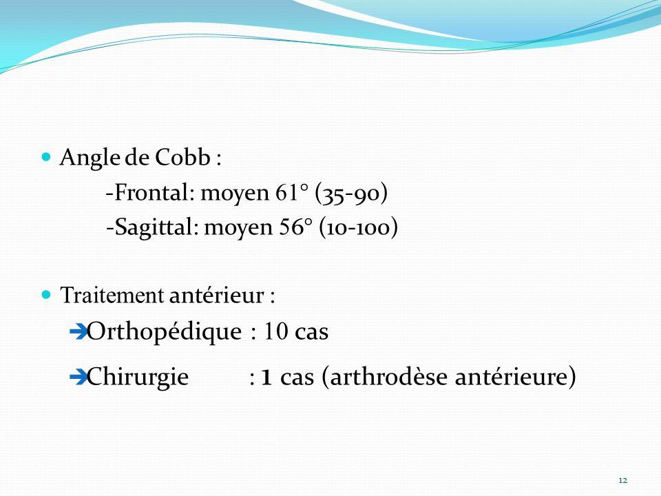 Angle de Cobb : -Frontal: moyen 61 ° (35-90) -Sagittal: moyen 5 6° (10-100) Traitement antérieur : Orthopédique : 10 cas Chirurgie : 1 cas (arthrodèse antérieure) 12