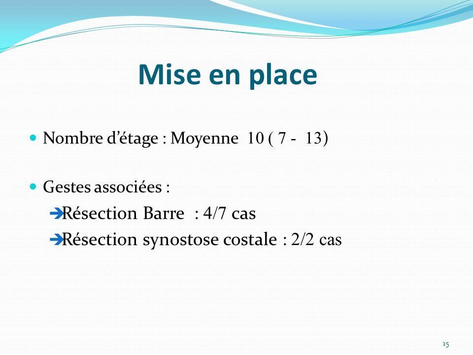 Mise en place Nombre détage : Moyenne 10 ( 7 - 13 ) Gestes associées : Résection Barre : 4/7 cas Résection synostose costale : 2/2 cas 15