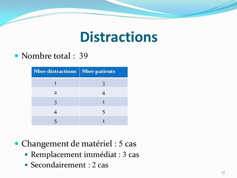 Distractions Nombre total : 39 Changement de matériel : 5 cas Remplacement immédiat : 3 cas Secondairement : 2 cas Nbre distractionsNbre patients 13 24 31 45 51 17