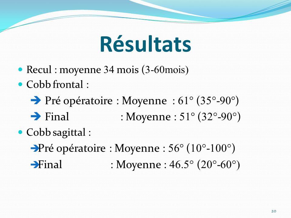 Résultats Recul : moyenne 34 mois ( 3-60mois) Cobb frontal : Pré opératoire : Moyenne : 61 ° ( 35°-90 °) Final : Moyenne : 51 ° ( 32°-90° ) Cobb sagit
