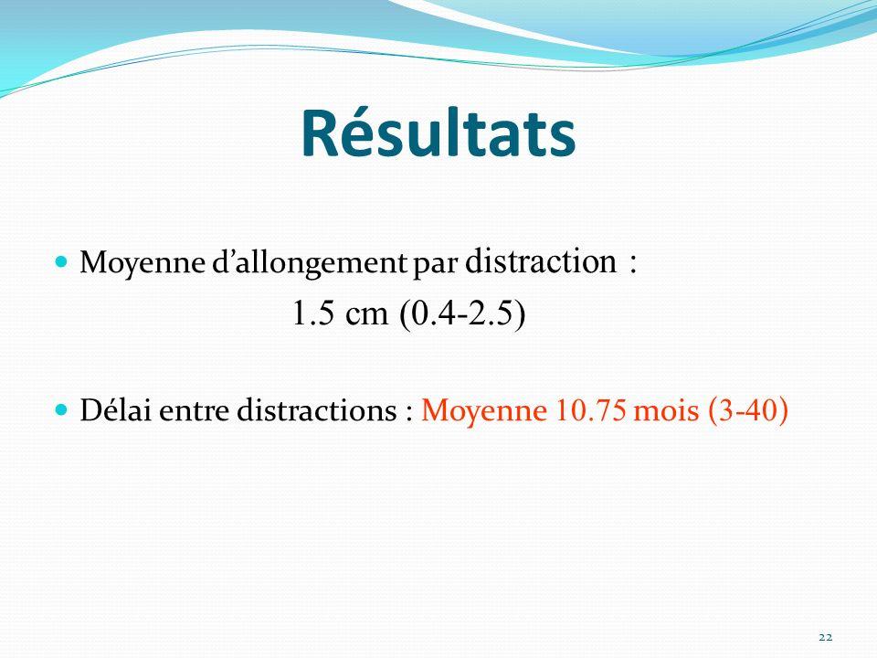 Résultats Moyenne dallongement par distraction : 1.5 cm (0.4-2.5) Délai entre distractions : Moyenne 10.75 mois ( 3-40 ) 22