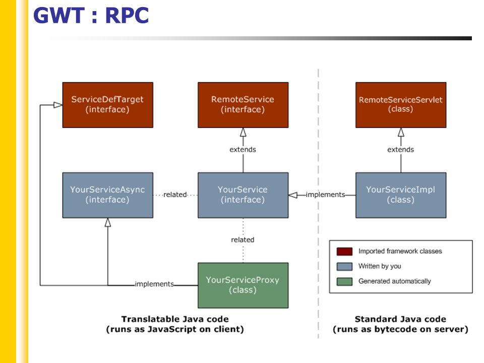 GWT : RPC