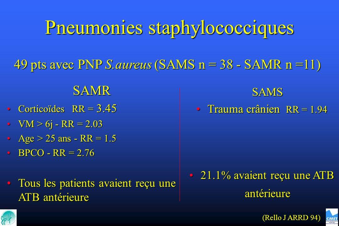 SAMR Corticoïdes RR = 3.45Corticoïdes RR = 3.45 VM > 6j - RR = 2.03VM > 6j - RR = 2.03 Age > 25 ans - RR = 1.5Age > 25 ans - RR = 1.5 BPCO - RR = 2.76BPCO - RR = 2.76 Tous les patients avaient reçu une ATB antérieureTous les patients avaient reçu une ATB antérieure SAMS Trauma crânien RR = 1.94Trauma crânien RR = 1.94 21.1% avaient reçu une ATB antérieure21.1% avaient reçu une ATB antérieure Pneumonies staphylococciques 49 pts avec PNP S.aureus (SAMS n = 38 - SAMR n =11) (Rello J ARRD 94)