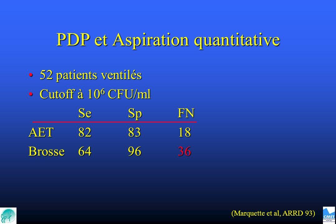 PDP et Aspiration quantitative 52 patients ventilés52 patients ventilés Cutoff à 10 6 CFU/mlCutoff à 10 6 CFU/ml SeSpFN AET828318 Brosse649636 (Marquette et al, ARRD 93)