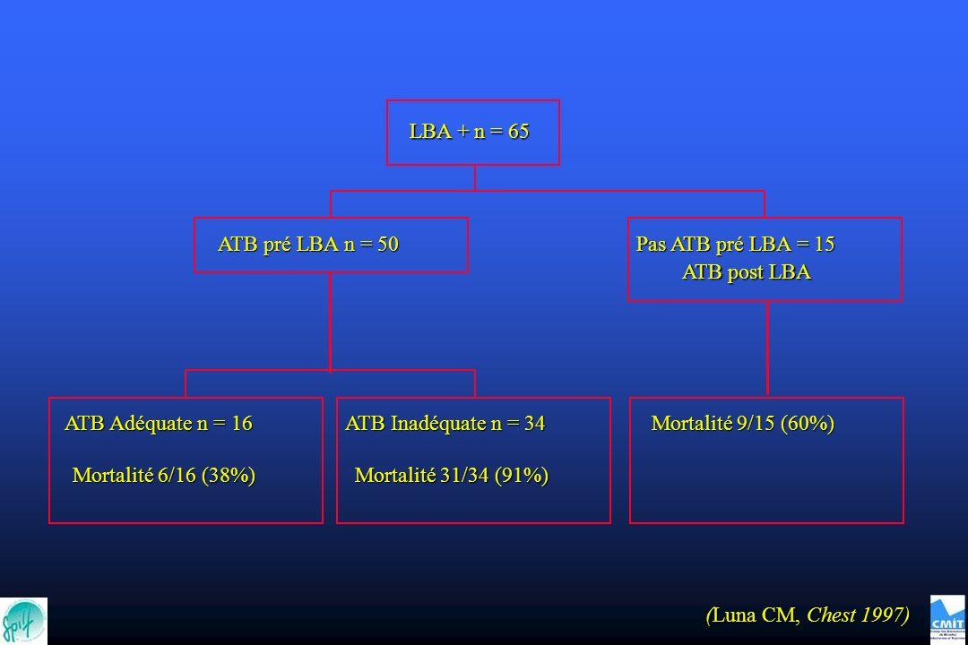 (Luna CM, Chest 1997) ATB Adéquate n = 16 Mortalité 6/16 (38%) ATB Inadéquate n = 34 Mortalité 31/34 (91%) ATB pré LBA n = 50 Mortalité 9/15 (60%) Pas ATB pré LBA = 15 ATB post LBA LBA + n = 65
