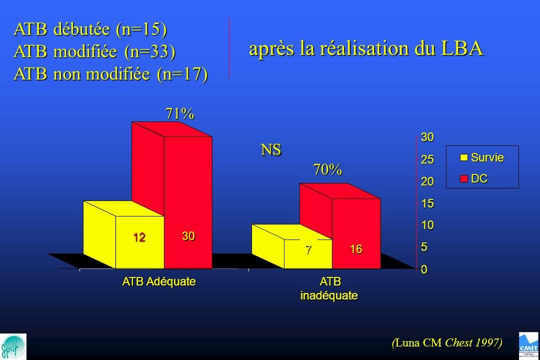 ATB Adéquate ATB inadéquate 16 7 30 12 0 5 10 15 20 25 30 ATB inadéquate Survie DC ATB débutée (n=15) ATB modifiée (n=33) ATB non modifiée (n=17) après la réalisation du LBA NS NS 71% 70% (Luna CM Chest 1997)