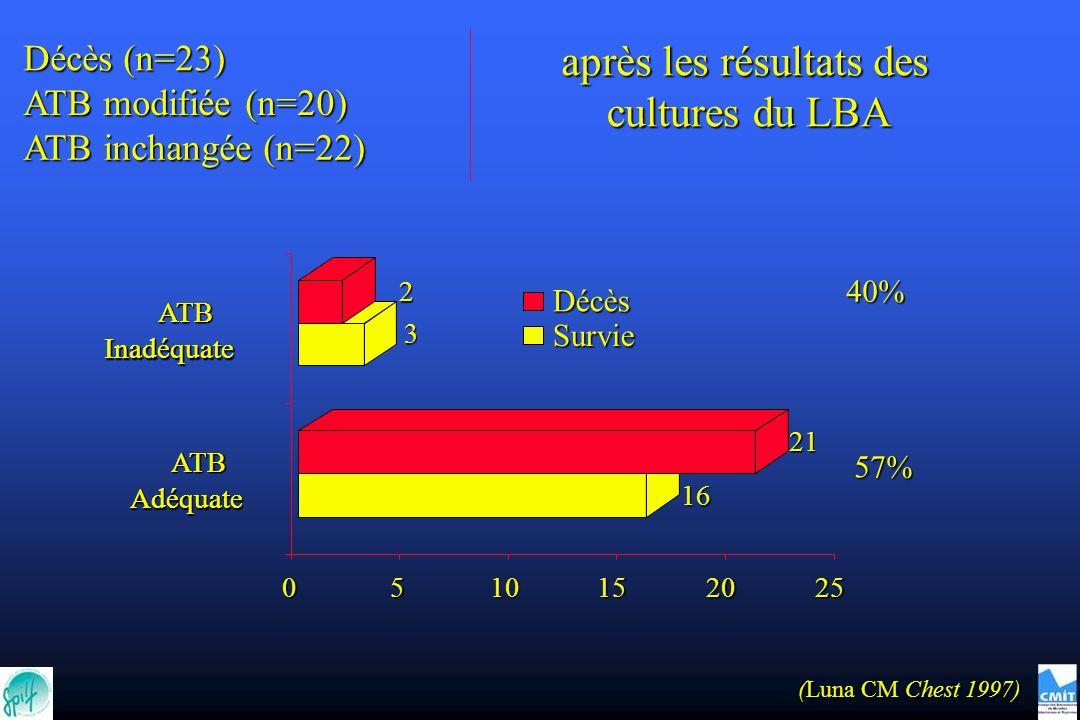 ATB Adéquate ATB Inadéquate 16 21 3 2 0510152025 ATB Adéquate ATB Inadéquate Décès Survie 57% Décès (n=23) ATB modifiée (n=20) ATB inchangée (n=22) après les résultats des cultures du LBA (Luna CM Chest 1997) 40%