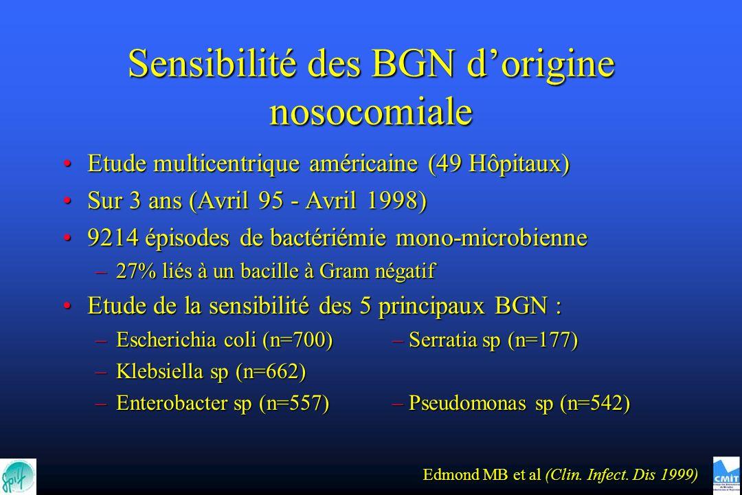 Sensibilité des BGN dorigine nosocomiale Etude multicentrique américaine (49 Hôpitaux)Etude multicentrique américaine (49 Hôpitaux) Sur 3 ans (Avril 95 - Avril 1998)Sur 3 ans (Avril 95 - Avril 1998) 9214 épisodes de bactériémie mono-microbienne9214 épisodes de bactériémie mono-microbienne –27% liés à un bacille à Gram négatif Etude de la sensibilité des 5 principaux BGN :Etude de la sensibilité des 5 principaux BGN : –Escherichia coli (n=700)– Serratia sp (n=177) –Klebsiella sp (n=662) –Enterobacter sp (n=557)– Pseudomonas sp (n=542) Edmond MB et al (Clin.