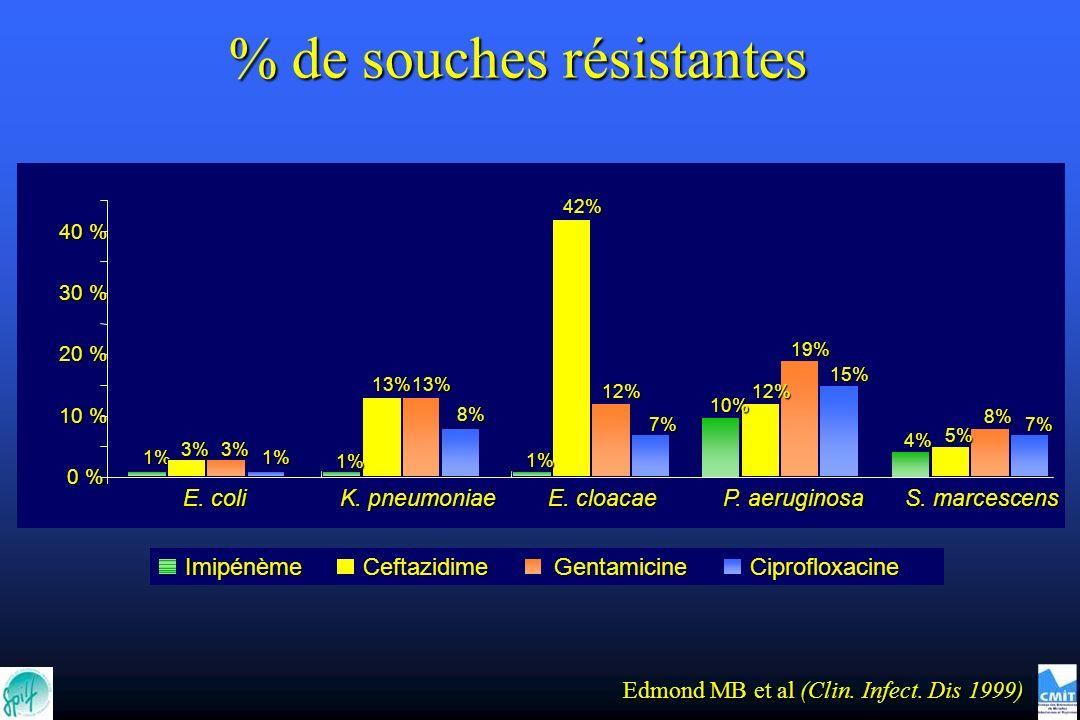 1% 42% 5% 19% 8% 1% 1% 4% 10% 12% 3% 13% 12% 13% 3% 7% 15% 7% 8% 1% 0 % 10 % 20 % 30 % 40 % E. coli K. pneumoniae E. cloacae P. aeruginosa S. marcesce