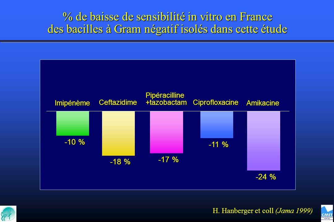 -10 % -18 % -17 % -11 % -24 % Imipénème Ceftazidime Pipéracilline+tazobactam Amikacine Ciprofloxacine % de baisse de sensibilité in vitro en France des bacilles à Gram négatif isolés dans cette étude H.