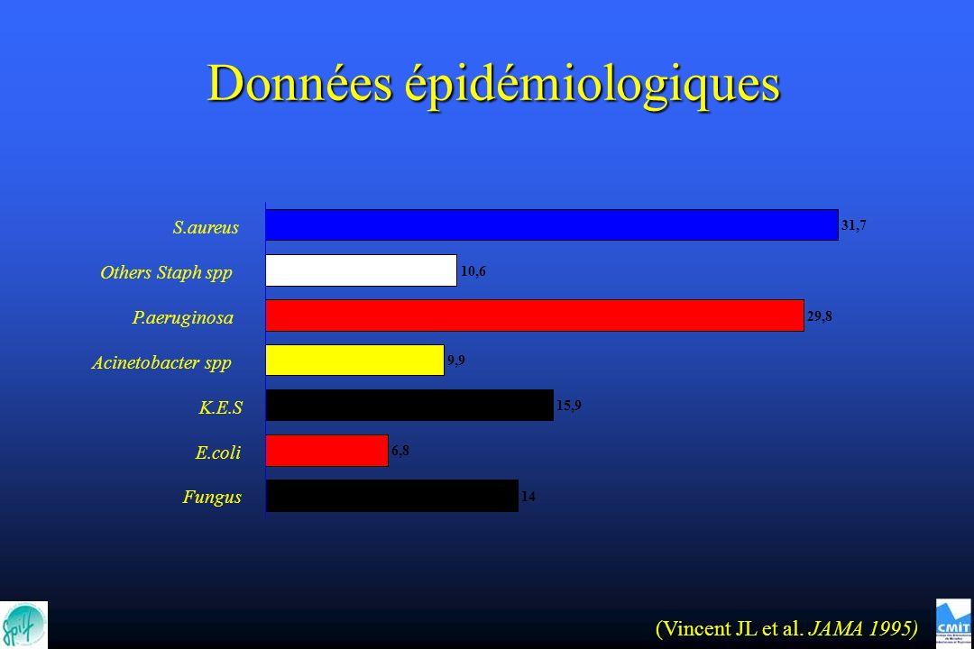 (Vincent JL et al. JAMA 1995) Données épidémiologiques Données épidémiologiques 31,7 10,6 29,8 9,9 15,9 6,8 14 S.aureus Others Staph spp P.aeruginosa