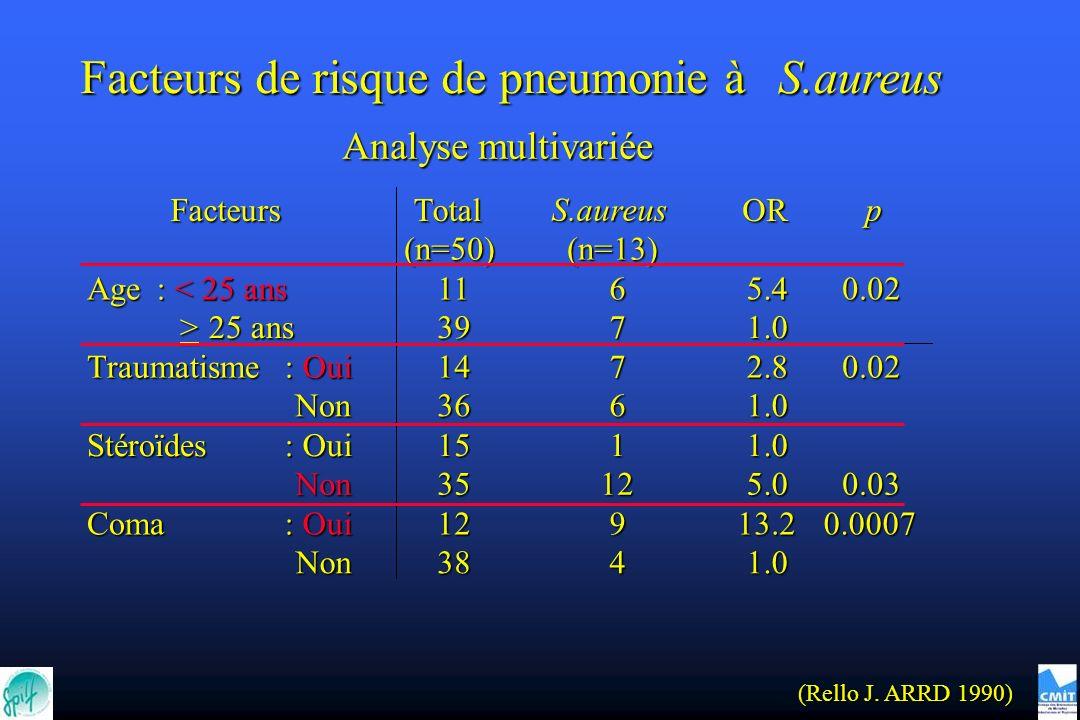 Facteurs de risque de pneumonie à S.aureus FacteursTotal (n=50) S.aureus (n=13) OR p Age : < 25 ans : < 25 ans > 25 ans 25 ans 11 39 6 7 5.4 1.0 0.02 Traumatisme : Oui : Oui Non Non 14 36 7 6 2.8 1.0 0.02 Stéroïdes : Oui : Oui Non Non 15 35 1 12 1.0 5.00.03 Coma : Oui : Oui Non Non 12 38 9 4 13.2 1.0 0.0007 Analyse multivariée (Rello J.