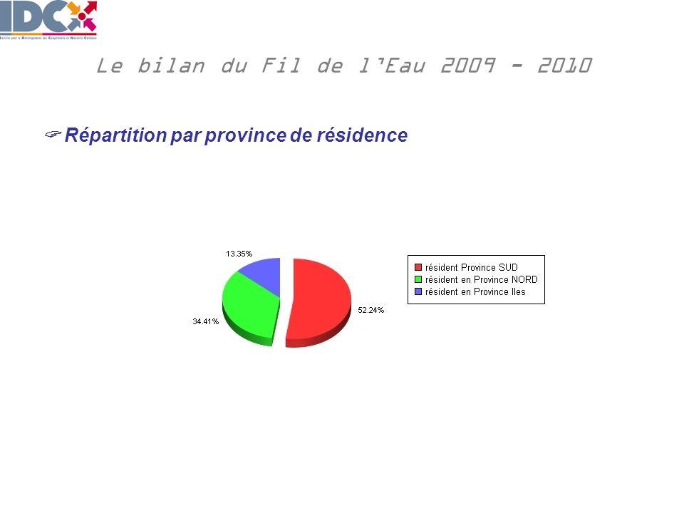 Le bilan du Fil de lEau 2009 - 2010 Répartition par province de résidence