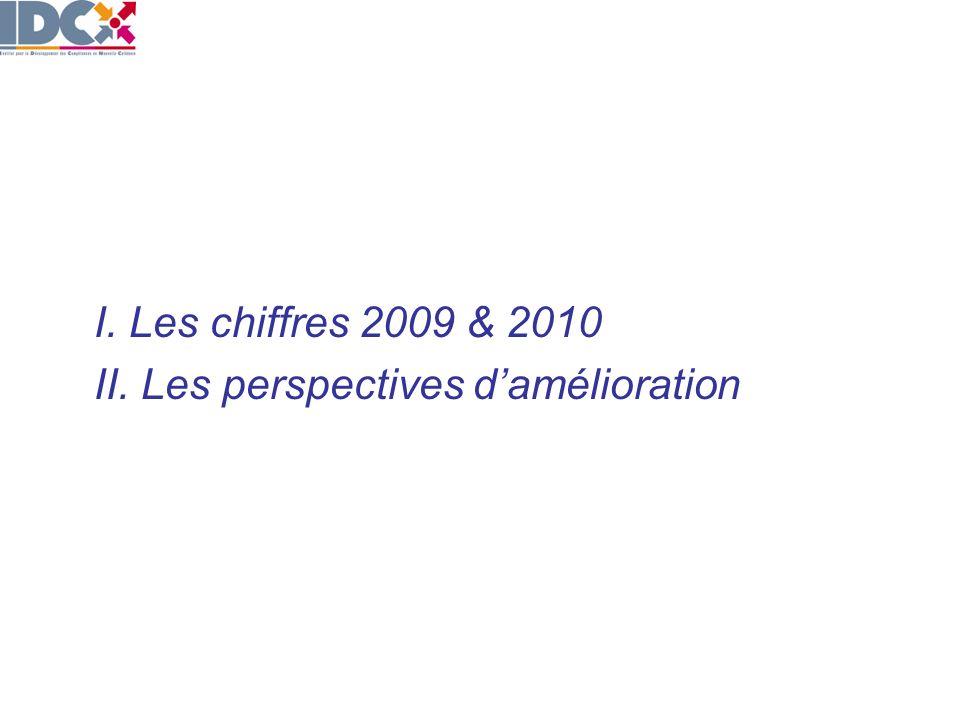 I. Les chiffres 2009 & 2010 II. Les perspectives damélioration