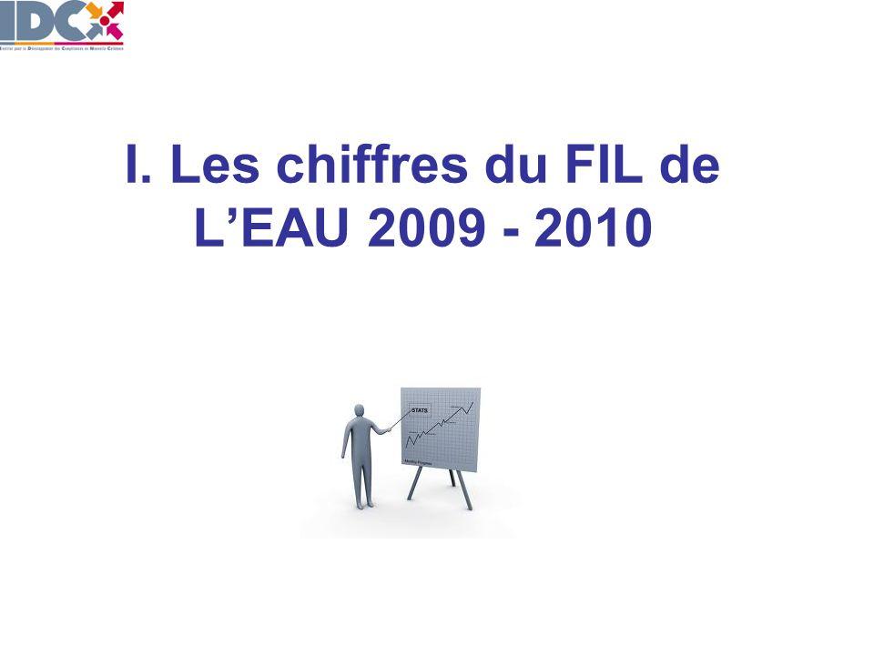 I. Les chiffres du FIL de LEAU 2009 - 2010