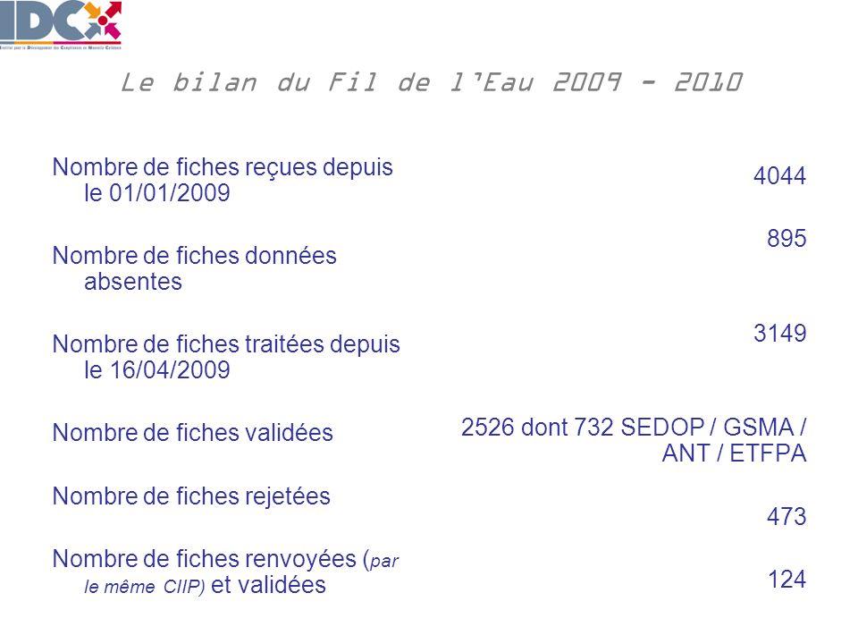 Le bilan du Fil de lEau 2009 - 2010 Nombre de fiches reçues depuis le 01/01/2009 Nombre de fiches données absentes Nombre de fiches traitées depuis le 16/04/2009 Nombre de fiches validées Nombre de fiches rejetées Nombre de fiches renvoyées ( par le même CIIP) et validées 4044 895 3149 2526 dont 732 SEDOP / GSMA / ANT / ETFPA 473 124