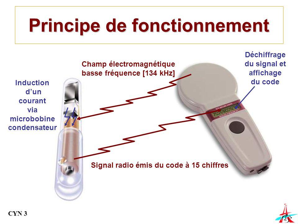 Principe de fonctionnement Induction dun courant via microbobine condensateur Champ électromagnétique basse fréquence [134 kHz] Signal radio émis du code à 15 chiffres Déchiffrage du signal et affichage du code CYN 3