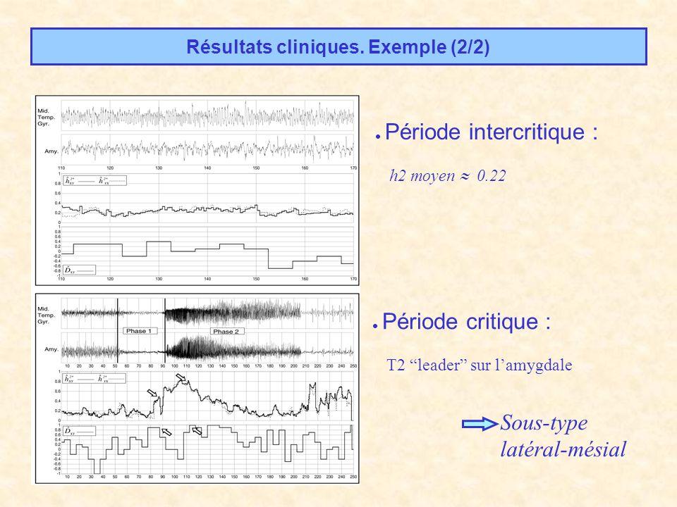 Résultats cliniques. Exemple (2/2) Période intercritique : h2 moyen 0.22 Période critique : T2 leader sur lamygdale Sous-type latéral-mésial
