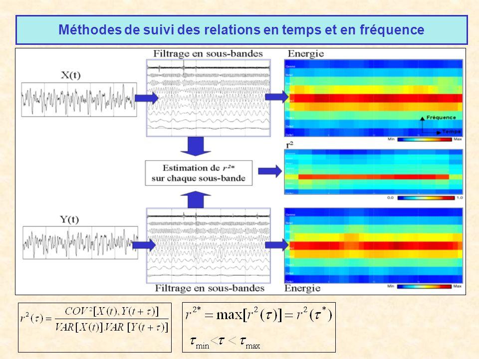 Méthodes de suivi des relations en temps et en fréquence Question : les relations statistiques sétablissent-elles sur des « rythmes » particuliers ? B