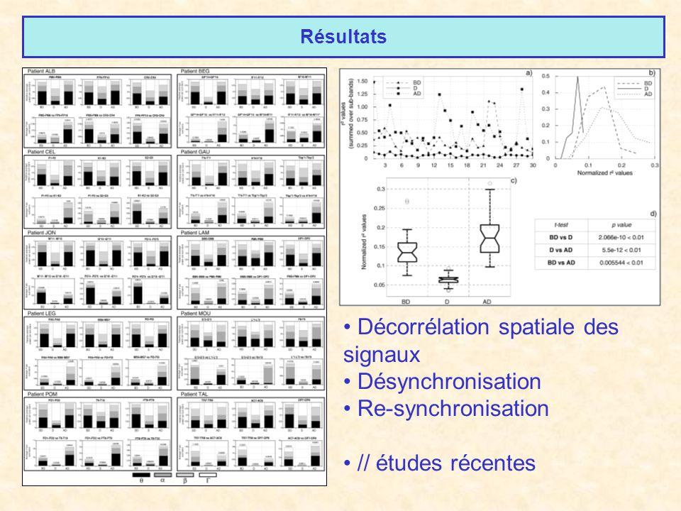Résultats Décorrélation spatiale des signaux Désynchronisation Re-synchronisation // études récentes
